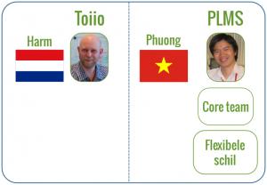 Waar mogelijk besteed Toiio werkzaamheden uit aan PLMS in Viet Nam.